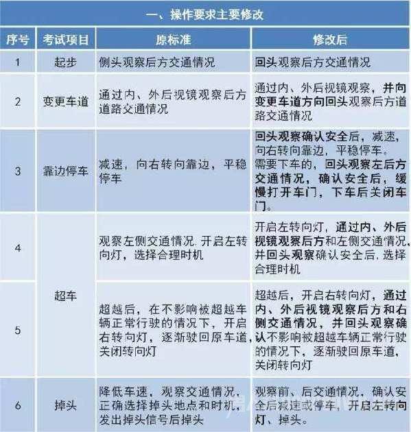 考试评判主要修改一览