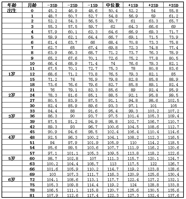 7岁以下男童身高(长)标准值(cm)