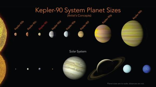 AI立功!NASA宣布发现第二个太阳系