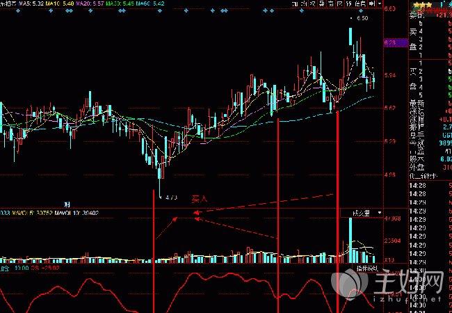 【股票行情大盘走势】股票大盘走势分析短线操作可结束