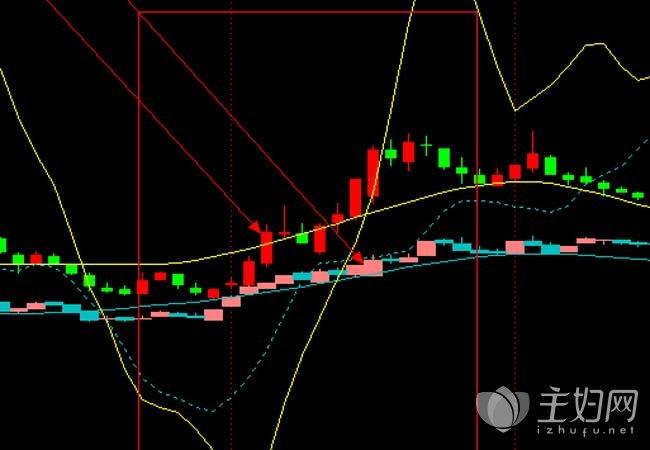 关于今日早盘分析 个股相对涨幅强势