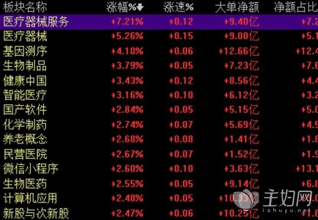 今日沪指震荡翻红涨0.26% 医疗板块大爆发