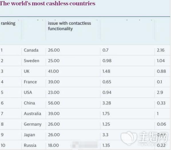 世界十大无现金国家