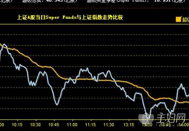 股市收盘总结 沪指今日下跌0.24%