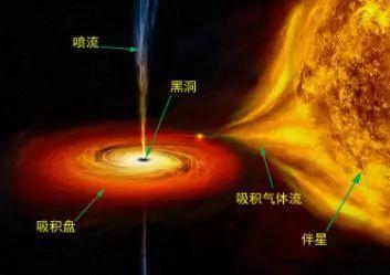 ▲恒星级黑洞体系示意图