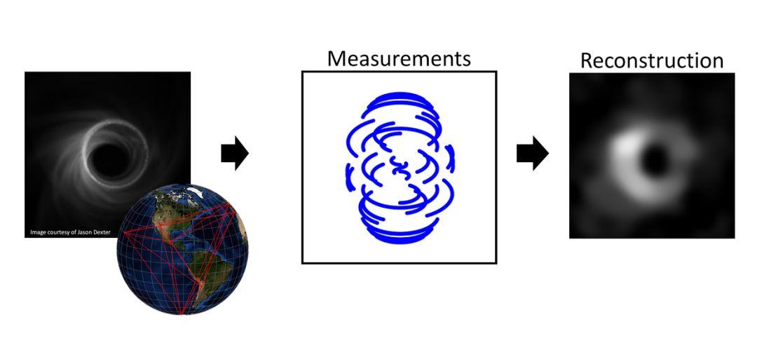 ▲事情视界望远镜(EHT)团队模仿的黑洞邻近相片及其丈量和重构进程。