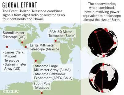 ▲望远镜在全球散布示意图,红点代表望远镜所在地。