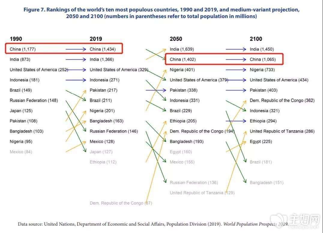 世界人口将达97亿3.jpg