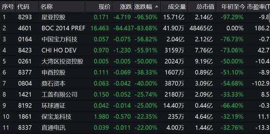 星亚控股暴跌_3.png